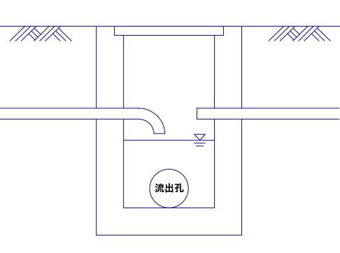 桝の種類 汚水桝のイメージ図
