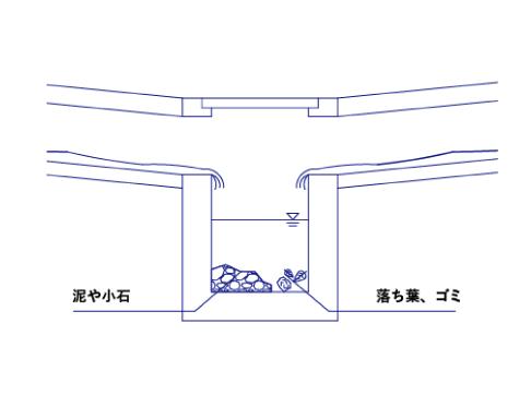 集水桝とは 集水桝の役割のイメージ図