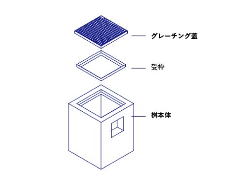 集水桝とは 集水桝の構造